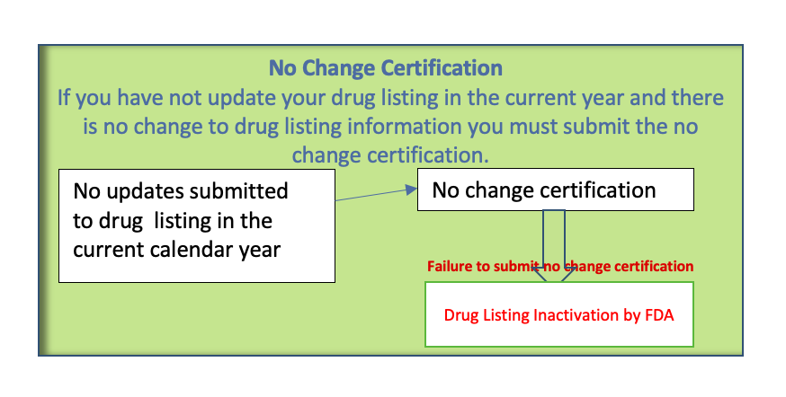Drug listing renewal NDC number renewal no change certification fda
