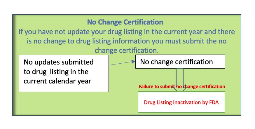 Drug listing renewal NDC number renewal no change certification fda